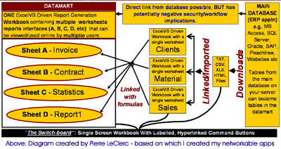 Click here to submit your request to see the large version of this diagram: I will send you a one page annotated diagram that depicts the approach conceived by Pierre LeClerc, which I modified to develop the HRMS mentioned above.