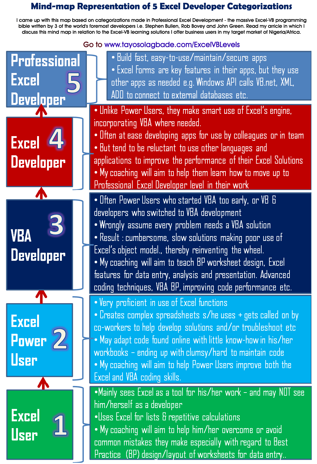 ExcelVB-Levels - A mind-map showing 5 levels of Excel-VB Solutions Development Competence I offer support to achieve. I came up with this diagram based on categorizations made in Professional Excel Development - the massive Excel-VB programming bible written by 3 of the world's foremost developers i.e. Stephen Bullen, Rob Bovey and John Green.